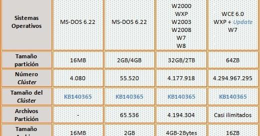 infotec   fat12  fat16  fat32 y exfat  fat64   caracterizaci u00f3n