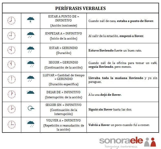 ONLINE SPANISH: Verbos: Perífrasis verbales