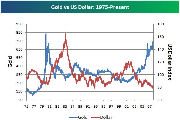 Live Gold Spot Price - US Dollar (USD)