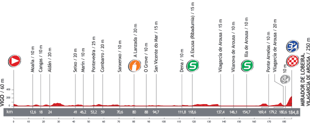 vuelta_stage3_profile.png