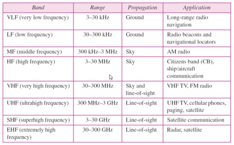 comparison of different transmission media The followings are some commonly used network symbols to draw different kinds of not normally effect the speed of transmission on compare the network.