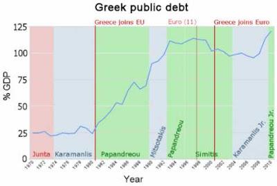 γράφημα για το ελληνικό χρέος