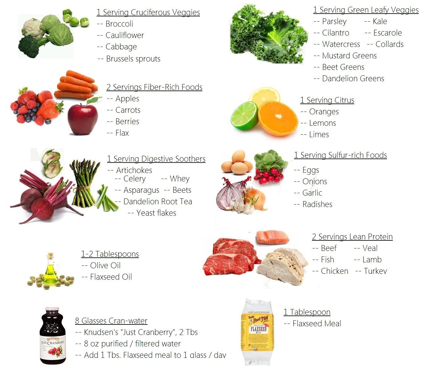 Fat free diet plan