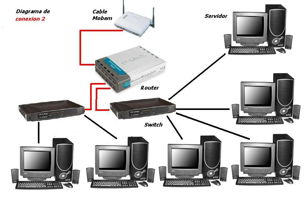 informatica tipos de conexiones de red
