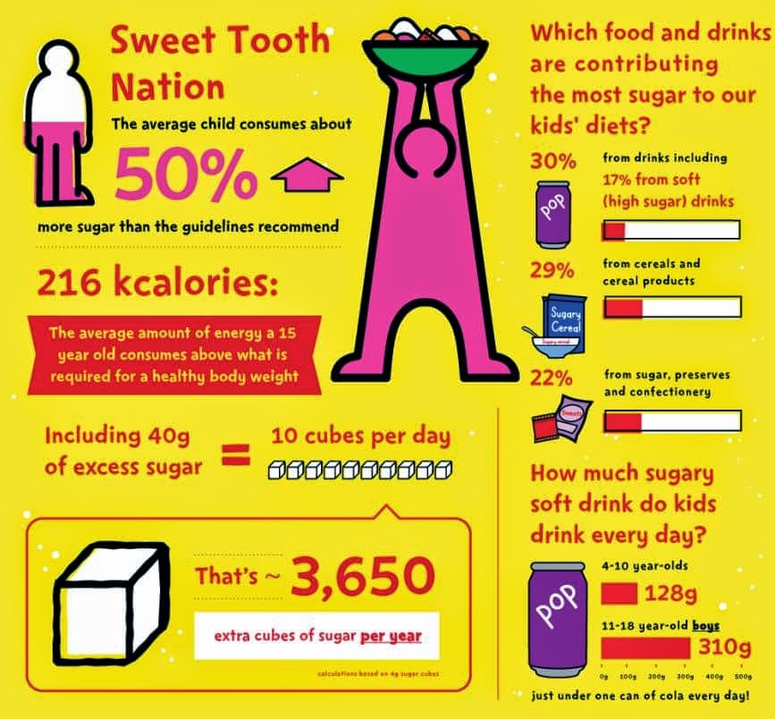 Will you make a change4life with sugar swaps life sport and diabetes an everyday look at - Five smart uses of sugar ...
