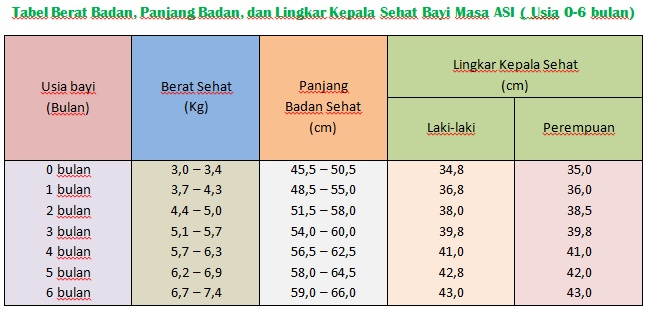 Menghitung Berat Badan Ideal Bayi
