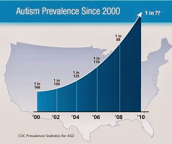The Prevalence Of Autism Spectrum >> Questioning Answers The New Cdc Autism Prevalence Rate