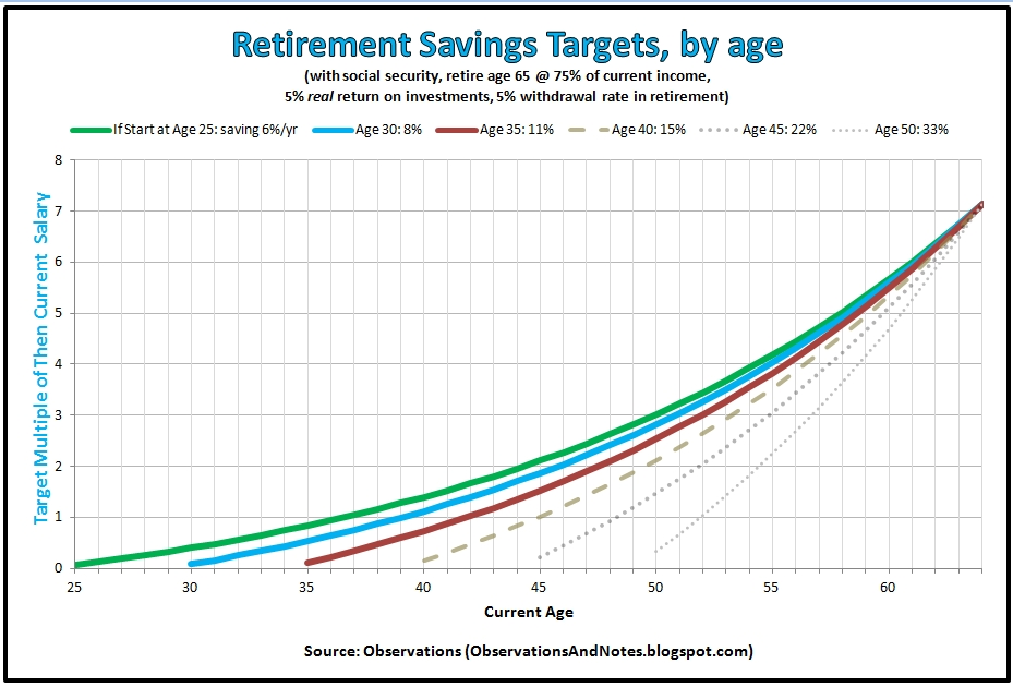 Observations How Much Should You Have In Retirement Savings