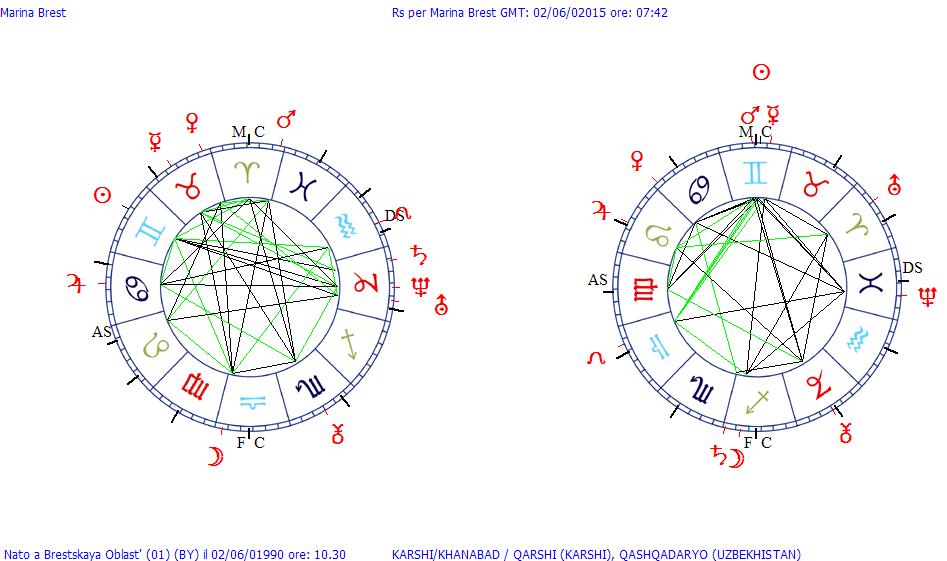 Эротический гороскоп по дате и времени рождения