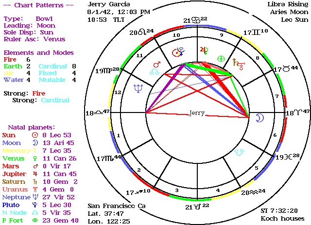 Astrological chart - Älypuhelimen käyttö ulkomailla