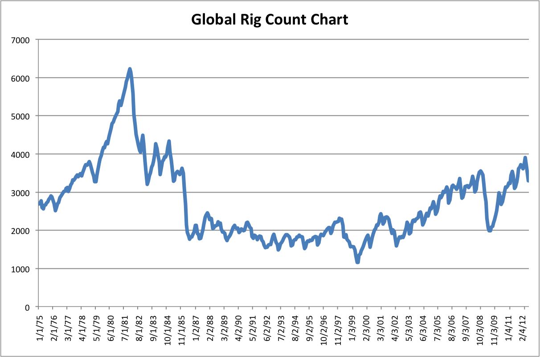 Global rig count chart avondale asset management