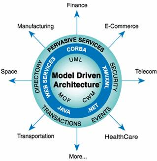 Domain Driven Design An Introduction Finance And Operations