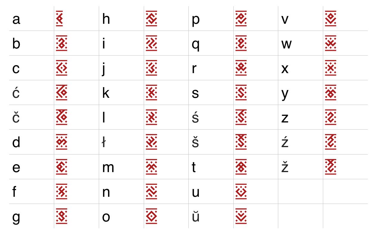Табліца лацінскіх знакаў у шрыфце Берагіня