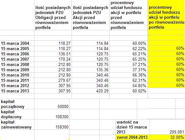 Jak inwestować w fundusze - strategia równoważenia portfela
