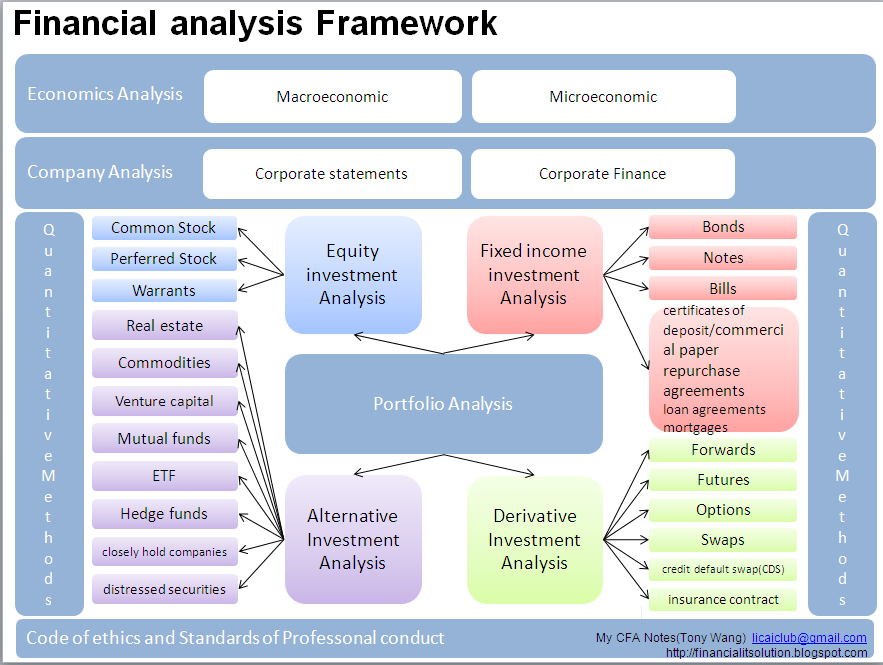 an analysis of a countrys analysis framework Other experts in the field may have a different way of organising the many country risk indicators after all, the framework reflects only a small number of possible indicators that could be used in country risk analysis the framework with country risk indicators is not adequate to deal with all countries under all circumstances.