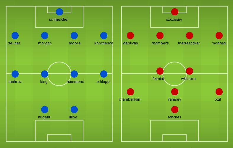 Possible lineups: Leicester City vs Arsenal