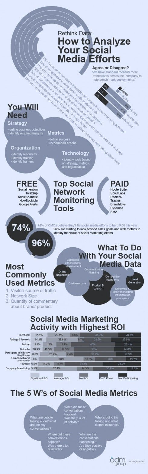 """ social media efforts measurement  linkedin vs Facebook"""