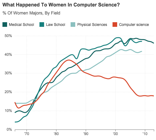 What Happened To All The Women In Computer Science. Dish Tv Satellite Name Sales Training Program. Marine Institute Of Technology. Flow Cytometry Staining Protocol. Small Business Startup Package. Cheap Auto Insurance In Phoenix Az. Data Center Kansas City Are Psychics Accurate. Possession Of Controlled Substance Texas. Center For Plastic Surgery Grand Rapids Mi