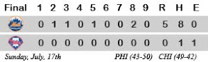 Phillies Daily Scoreboard