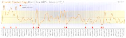 Cosmic Cluster Days in December 2015 - January 2016