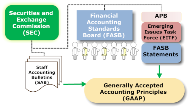 role of accounting and mis James a hall chapter 1 accounting information systems, 4th ed placing the accounting function in its place, the roles of the accountant, in relation to the ais to understand the difference between accounting information systems and management information systems.