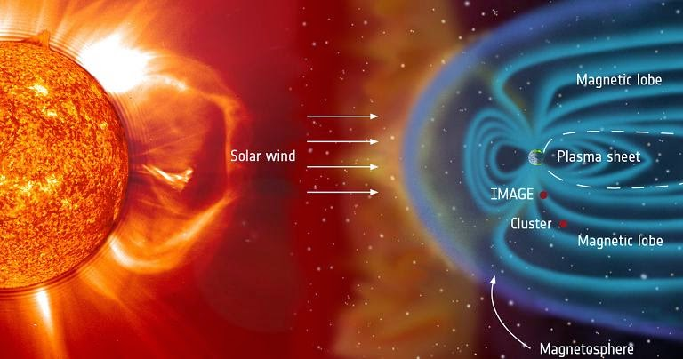 The ESA/NASA Cluster and NASA's IMAGE missions were in a position around Earth on Sep. 15, 2005, to determine how solar material in the magnetic environment in near-Earth space creates a special kind of high-latitude aurora called a theta aurora. Image Credit: ESA/NASA/SOHO/LASCO/EIT