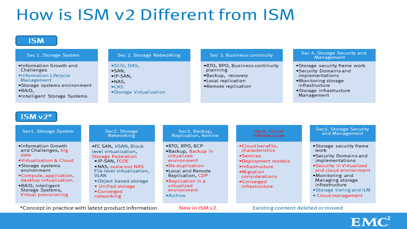 Another Question Hanging In Mind Is What Do I Gain On Completing Ism V2