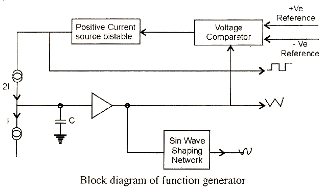 function generators – electronic circuits and diagram-electronics, Wiring block