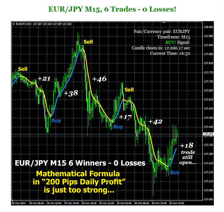 Daily forex pip