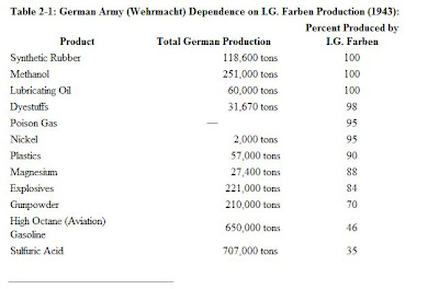 Table of Nazi dependence on I.G. Farben