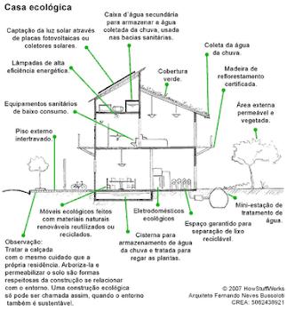 Uma casa ecologicamente correta: