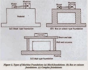 Types of machine foundations strukts for Types of foundation and their uses