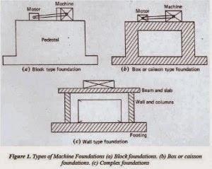 Types of machine foundations strukts types of machine foundations ccuart Image collections