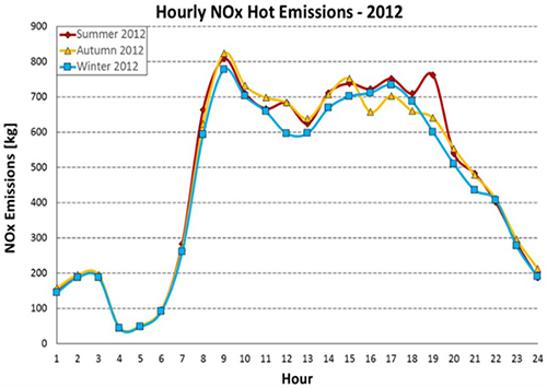 Seasonal Hourly NOx Hot Emissions In Thessaloniki For 2012