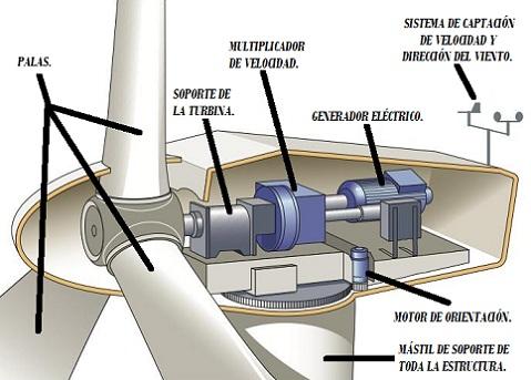 Esquema de funcionamiento de un aerogenerador.
