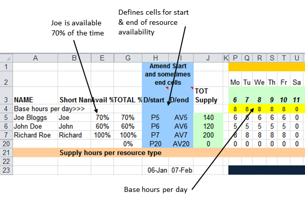 Build Sheet example - Define Supply side and likely build phase duration