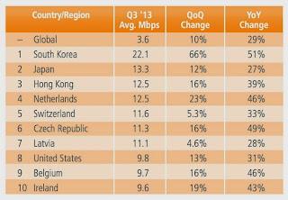 Gambar Koneksi Internet Tercepat di Dunia Terbaru 2014 Ookla Speedtest