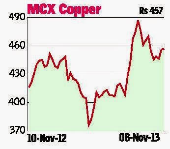 Technical Analysis - MCX Copper, NG, Zinc, Nickel And Crude Oil.