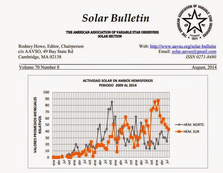 Boletin Solar AAVSO