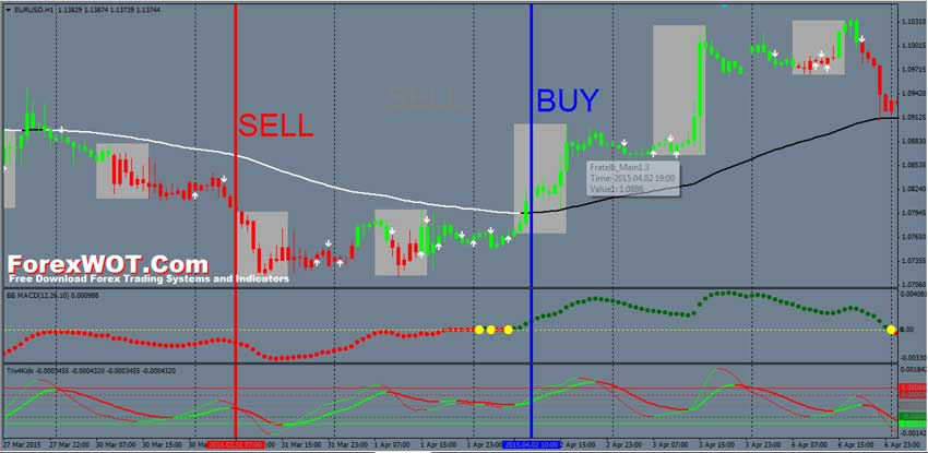Intraday forex trading system