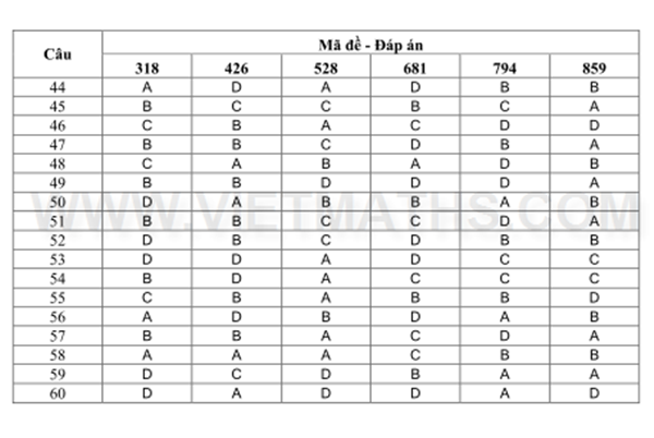 Đáp án môn Lý khối A A1 năm 2013