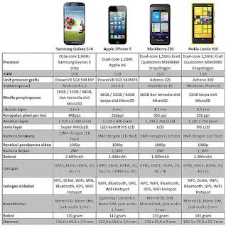 Adu Kelebihan, Spesifikasi serta HARGA Blackberry Z10 vs iPhone 5 vs