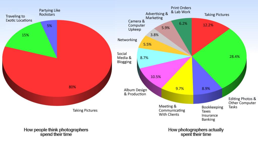 Grafico con la giornata tipo di un fotografo professionista