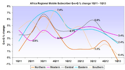 Africa Regional Mobile Subscribers Quarter-on-Quarter % change Q1 2011 to Q1 2013