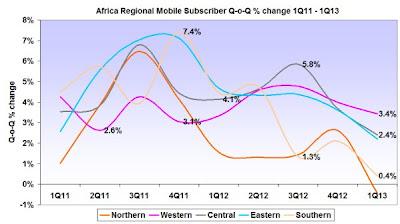 Africa Regional Mobile Subscribers Quarter-on-Quarter % change Q1 2011 to Q1 2013