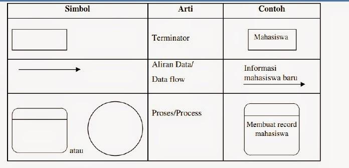 Diagram kontesks dan data flow diagram dfd coooasspkdjasld diagram kontesks dan data flow diagram dfd ccuart Choice Image