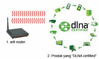 how to use a dlna router