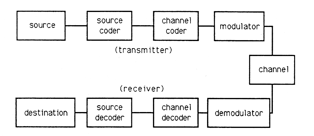 block diagram of optical communication  zen diagram, block diagram