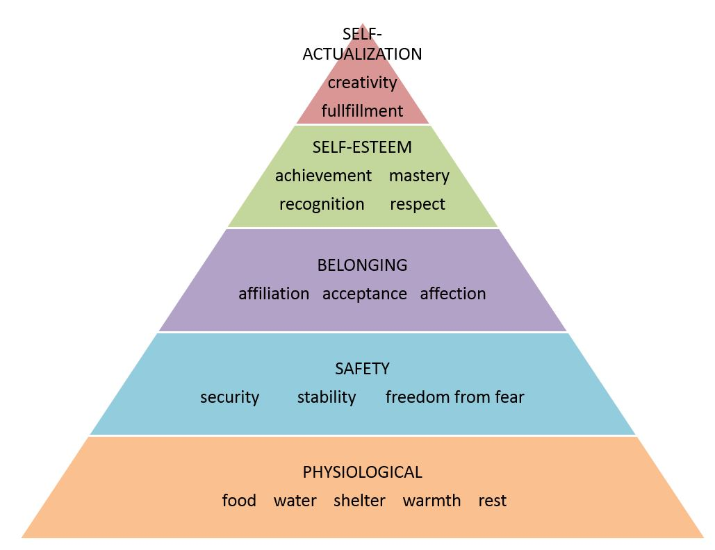 the need to belong rediscovering maslow s hierarchy of needs Maslow's hierarchy of needs is a theory in psychology proposed by abraham  maslow in his  maslow used the terms physiological, safety, belonging and  love, esteem, and  this is the first and basic need on the hierarchy of needs   koltko-rivera, rediscovering the later version of maslow's hierarchy of  needs:.