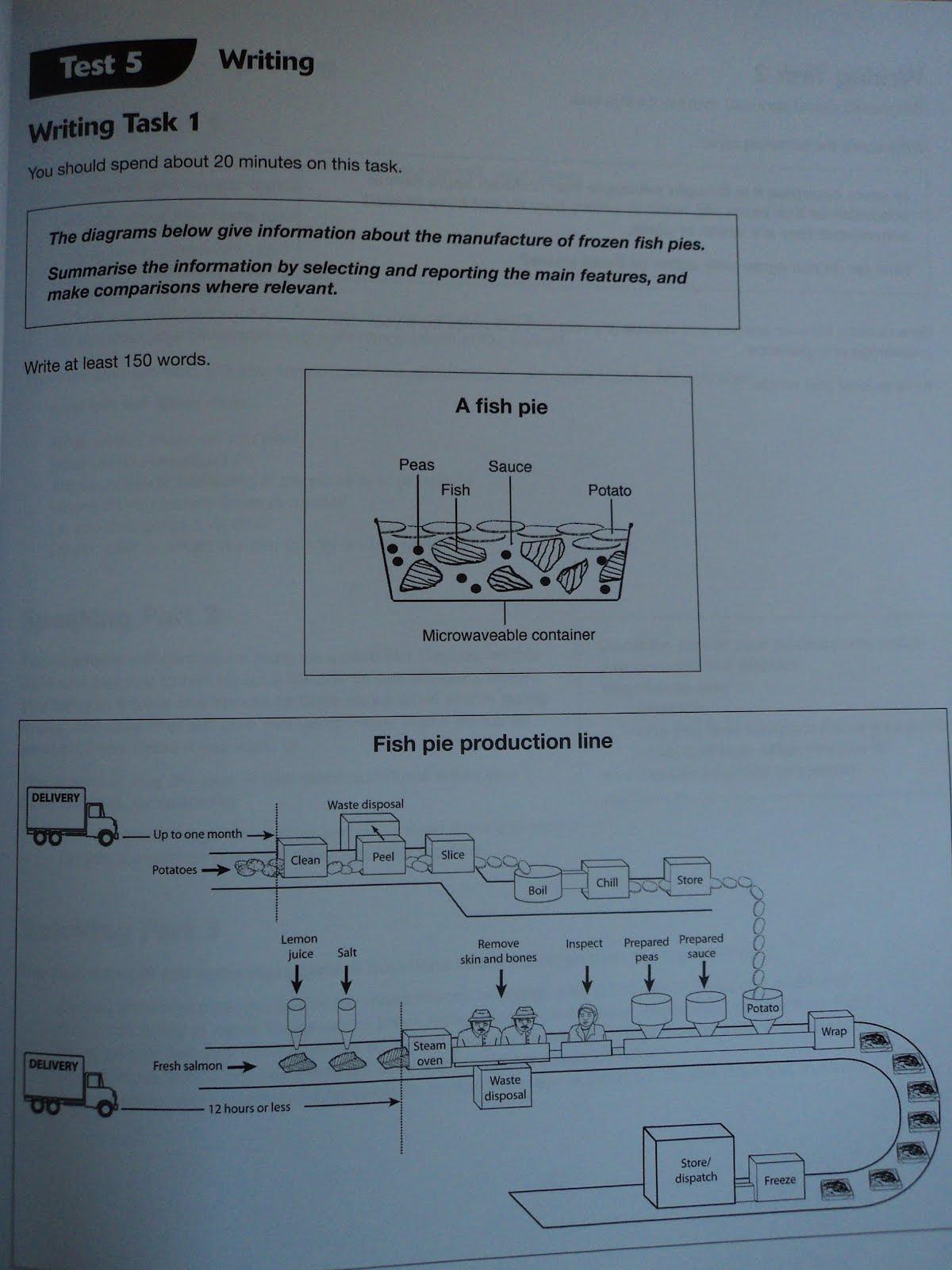 Express teach learn english online model answer ielts task 1 model answer ielts task 1 ccuart Images